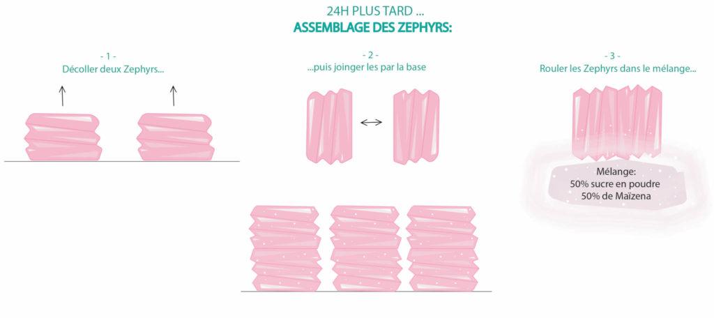dession assemblage zephyr